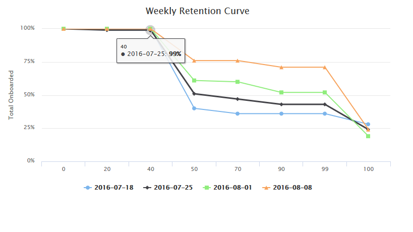 Laravel cohort analysis, Eloquent Query for Weekly retention